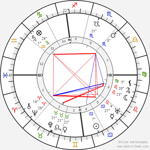 Alexis Carrel birth chart, biography, wikipedia 2019, 2020