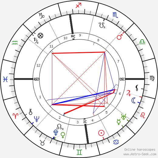 Alexis Carrel tema natale, oroscopo, Alexis Carrel oroscopi gratuiti, astrologia
