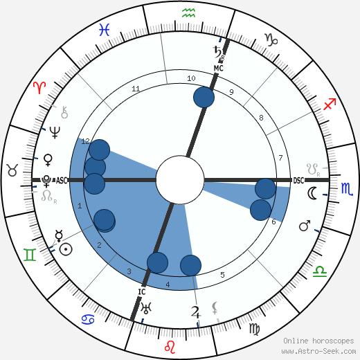 Azorin wikipedia, horoscope, astrology, instagram