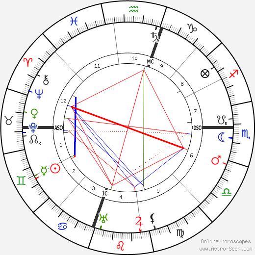 Асорин Azorin день рождения гороскоп, Azorin Натальная карта онлайн