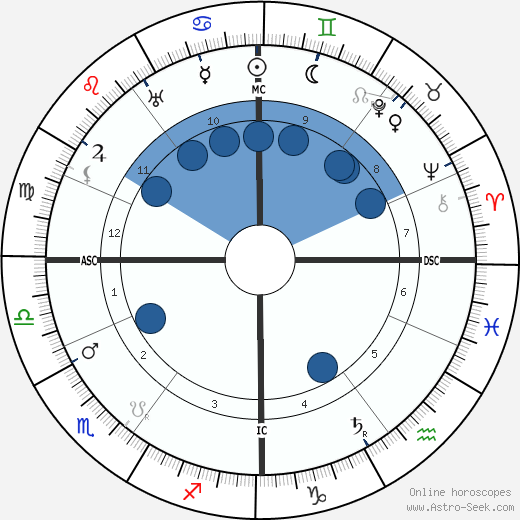 Cornelis Jetses wikipedia, horoscope, astrology, instagram