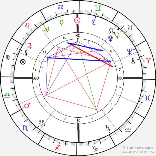 Cornelis Jetses день рождения гороскоп, Cornelis Jetses Натальная карта онлайн