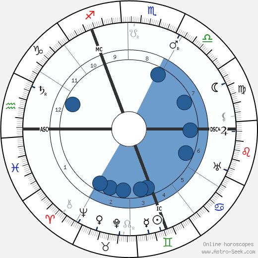 Ernest Wykes wikipedia, horoscope, astrology, instagram