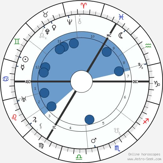 Lady Ottoline Morrell wikipedia, horoscope, astrology, instagram