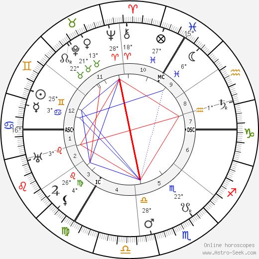 Lady Ottoline Morrell birth chart, biography, wikipedia 2019, 2020