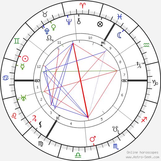Lady Ottoline Morrell birth chart, Lady Ottoline Morrell astro natal horoscope, astrology