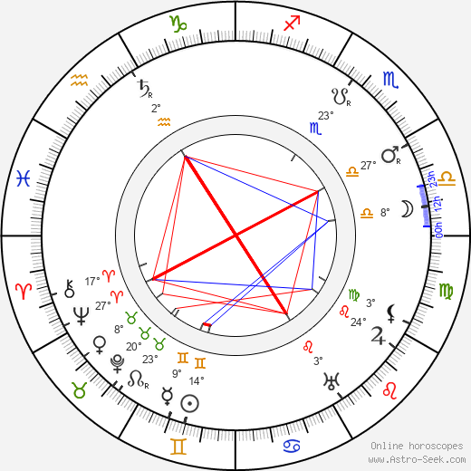 Larin-Kyösti birth chart, biography, wikipedia 2019, 2020