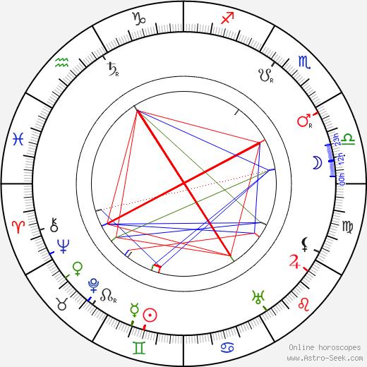 Larin-Kyösti день рождения гороскоп, Larin-Kyösti Натальная карта онлайн