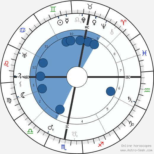 Otto Loewi wikipedia, horoscope, astrology, instagram