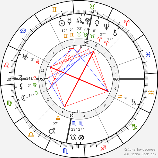 Otto Loewi birth chart, biography, wikipedia 2019, 2020