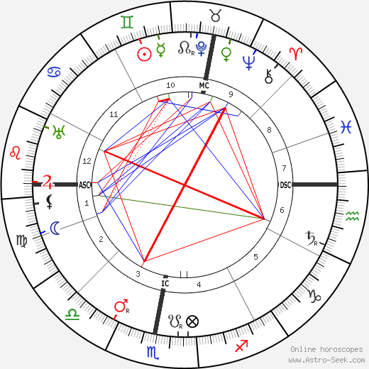 Otto Loewi birth chart, Otto Loewi astro natal horoscope, astrology