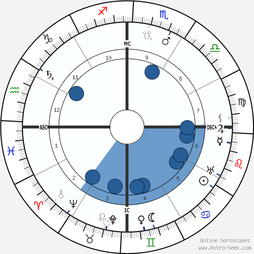 Alberto Santos-Dumont wikipedia, horoscope, astrology, instagram