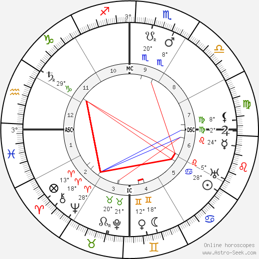 Alberto Santos-Dumont birth chart, biography, wikipedia 2019, 2020