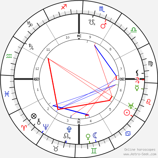 Альберто Сантос-Дюмон Alberto Santos-Dumont день рождения гороскоп, Alberto Santos-Dumont Натальная карта онлайн
