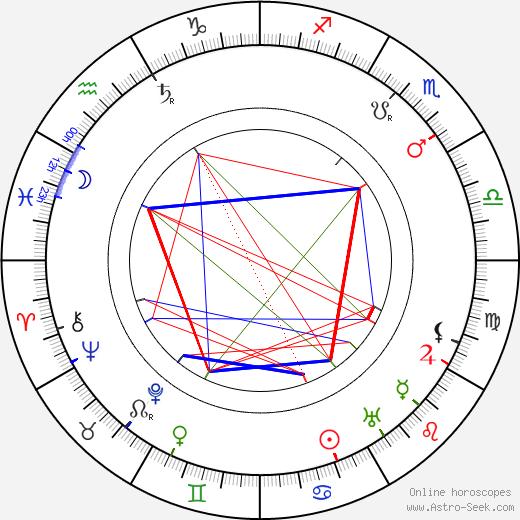 Alfons Breska birth chart, Alfons Breska astro natal horoscope, astrology