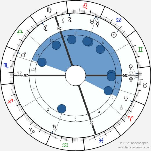 Alice Guy Blaché wikipedia, horoscope, astrology, instagram