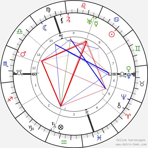 Alice Guy Blaché tema natale, oroscopo, Alice Guy Blaché oroscopi gratuiti, astrologia