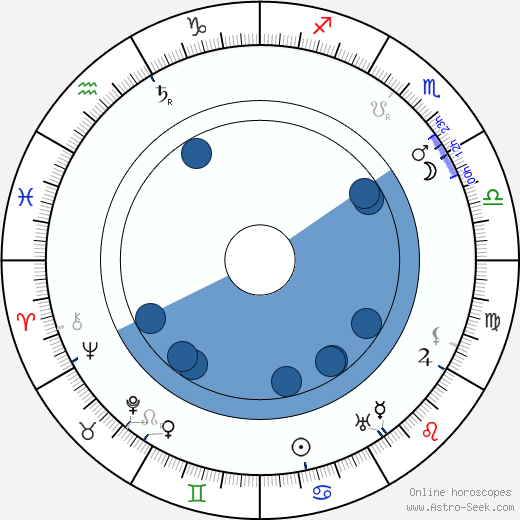 Anna Švarcová wikipedia, horoscope, astrology, instagram