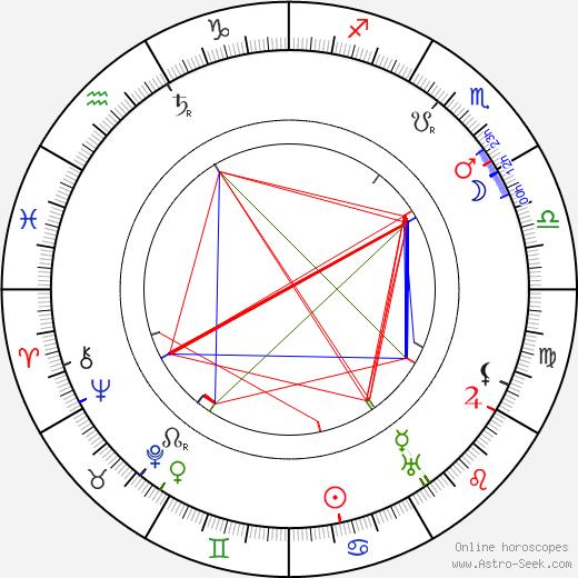 Anna Švarcová birth chart, Anna Švarcová astro natal horoscope, astrology