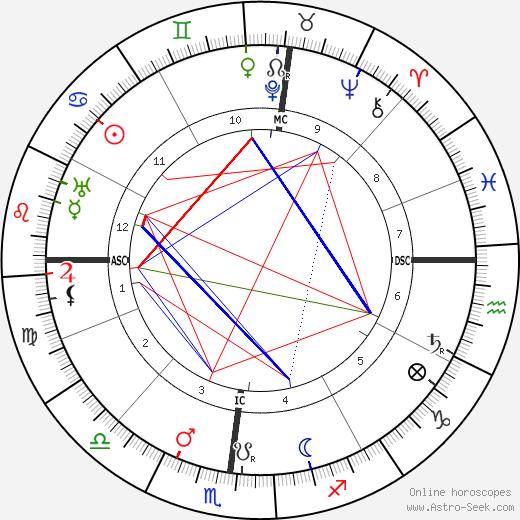 Arthur Orison Dillon birth chart, Arthur Orison Dillon astro natal horoscope, astrology
