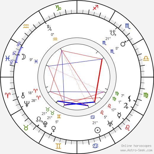 Jean Adair birth chart, biography, wikipedia 2019, 2020