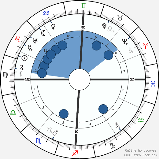 Eugen Schmalenbach wikipedia, horoscope, astrology, instagram