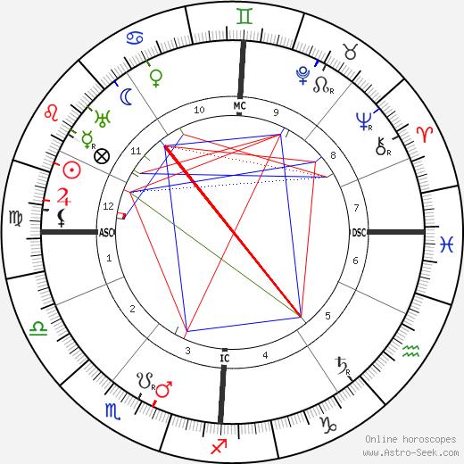 Eugen Schmalenbach astro natal birth chart, Eugen Schmalenbach horoscope, astrology