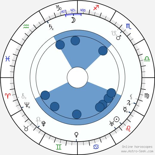 Frederic Arnold Kummer wikipedia, horoscope, astrology, instagram