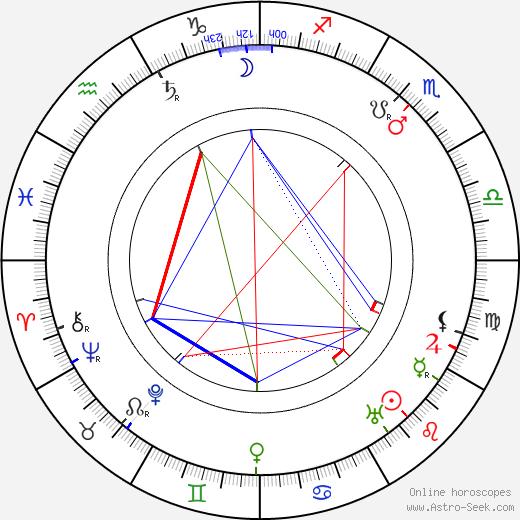 Frederic Arnold Kummer birth chart, Frederic Arnold Kummer astro natal horoscope, astrology
