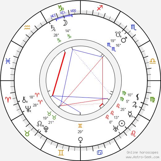 Julius Urgiss birth chart, biography, wikipedia 2019, 2020