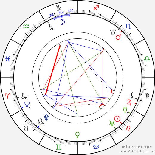 Julius Urgiss birth chart, Julius Urgiss astro natal horoscope, astrology