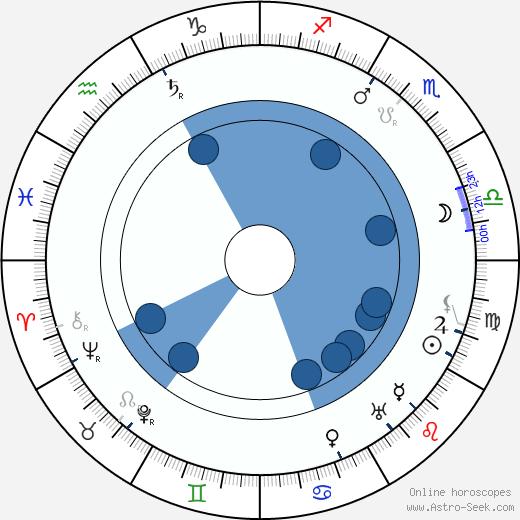 Lee de Forest wikipedia, horoscope, astrology, instagram