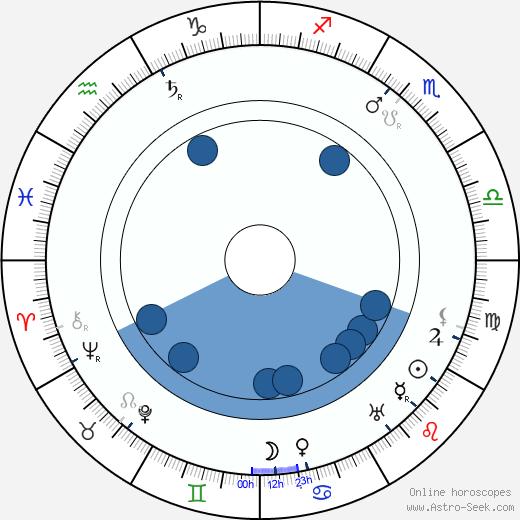 Leo Slezak wikipedia, horoscope, astrology, instagram