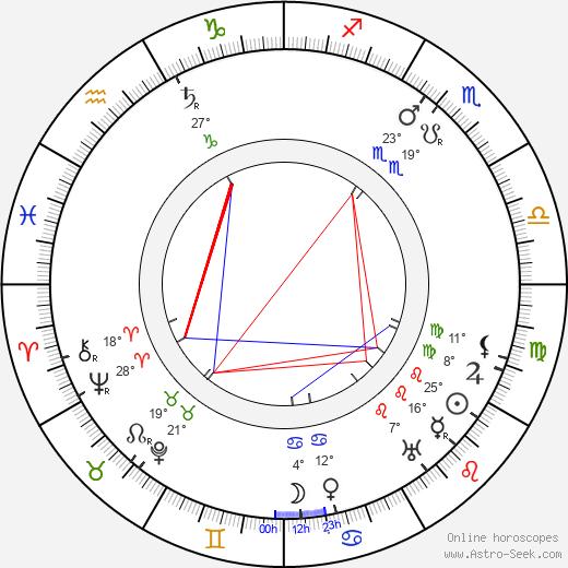 Leo Slezak birth chart, biography, wikipedia 2019, 2020