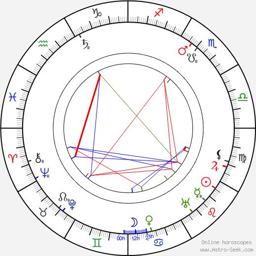 Leo Slezak birth chart, Leo Slezak astro natal horoscope, astrology