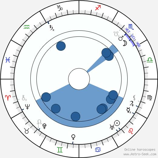 Luise Fleck wikipedia, horoscope, astrology, instagram