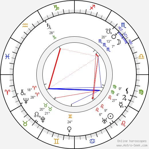 Luise Fleck birth chart, biography, wikipedia 2019, 2020