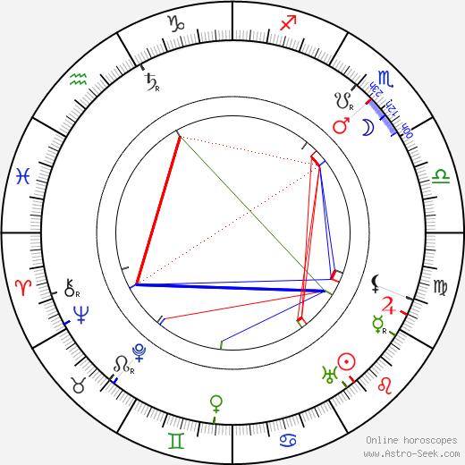 Luise Fleck birth chart, Luise Fleck astro natal horoscope, astrology