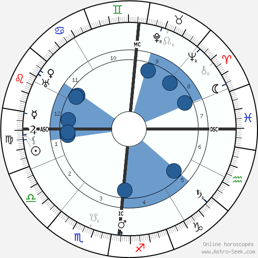 Alfred Jarry wikipedia, horoscope, astrology, instagram