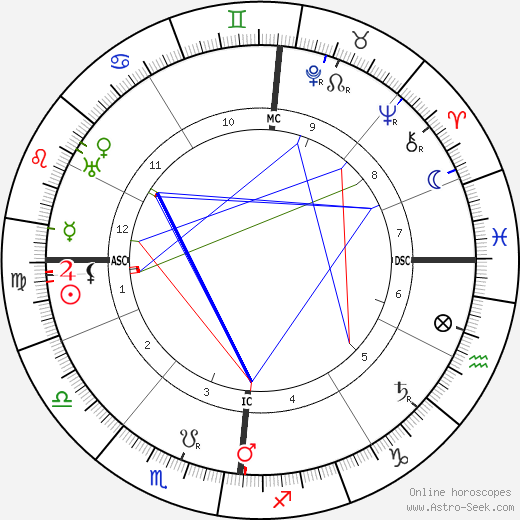 Alfred Jarry birth chart, Alfred Jarry astro natal horoscope, astrology