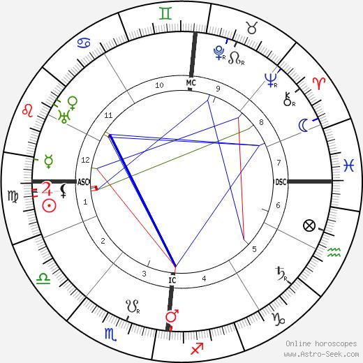 Alfred Jarry tema natale, oroscopo, Alfred Jarry oroscopi gratuiti, astrologia