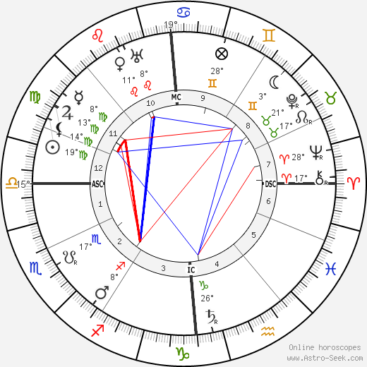 Gertrud Baumer birth chart, biography, wikipedia 2019, 2020