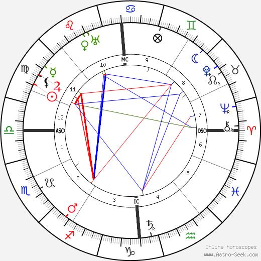 Gertrud Baumer birth chart, Gertrud Baumer astro natal horoscope, astrology