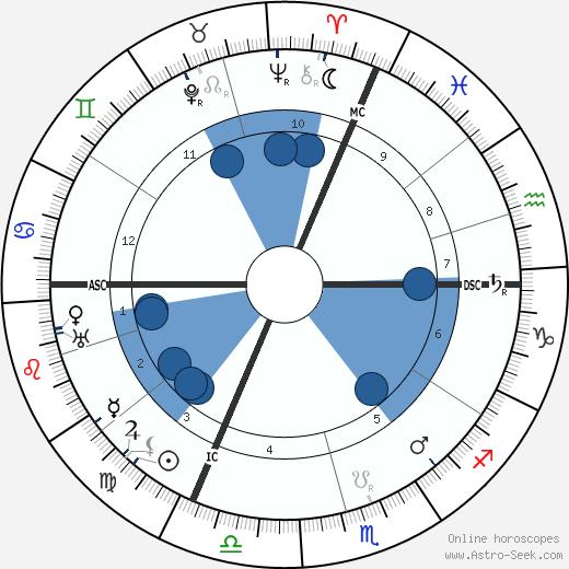 Max Reinhardt wikipedia, horoscope, astrology, instagram