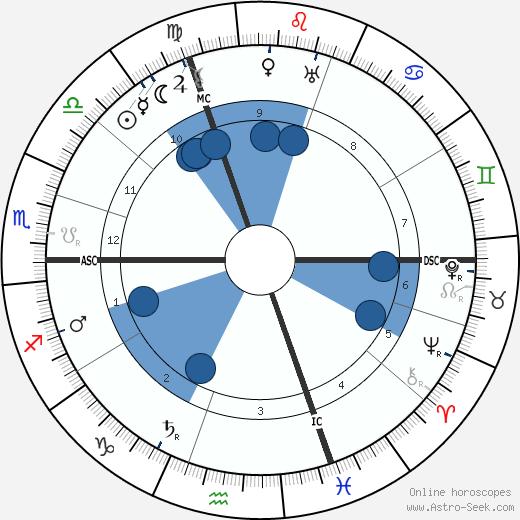 Paul Albert Ancel wikipedia, horoscope, astrology, instagram