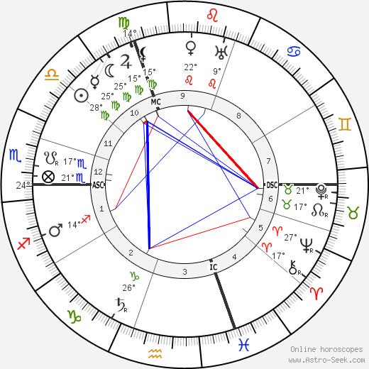 Paul Albert Ancel birth chart, biography, wikipedia 2018, 2019