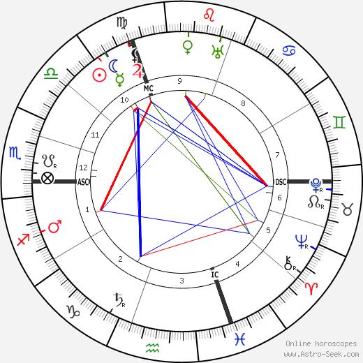 Paul Albert Ancel astro natal birth chart, Paul Albert Ancel horoscope, astrology
