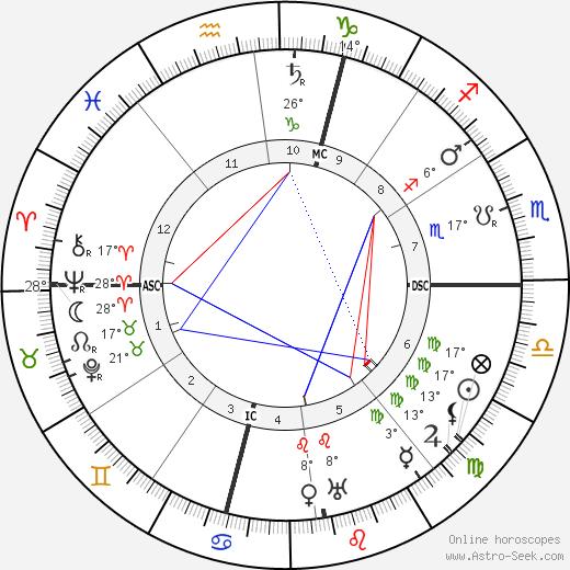 Sante Geronimo Caserio birth chart, biography, wikipedia 2019, 2020