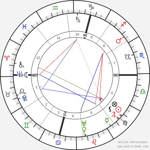 Sante Geronimo Caserio birth chart, Sante Geronimo Caserio astro natal horoscope, astrology