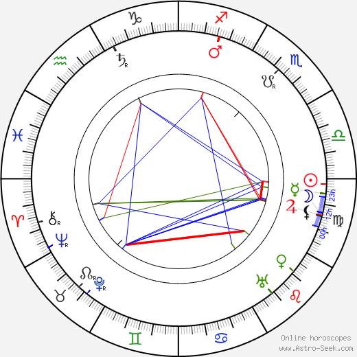 Sidney Olcott tema natale, oroscopo, Sidney Olcott oroscopi gratuiti, astrologia
